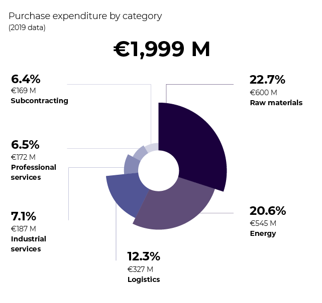Infographics of Eramet purchase expenditure by category