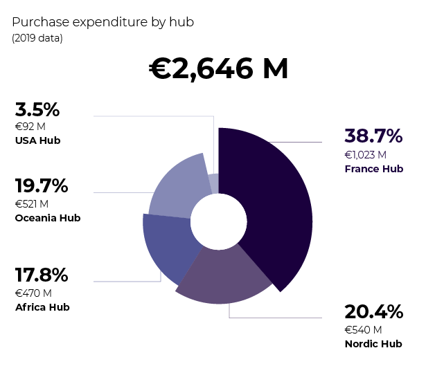 Infographics of Eramet purchase expenditure by hub