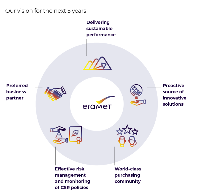 Infographics of Eramet purchasing vision for the next 5 years