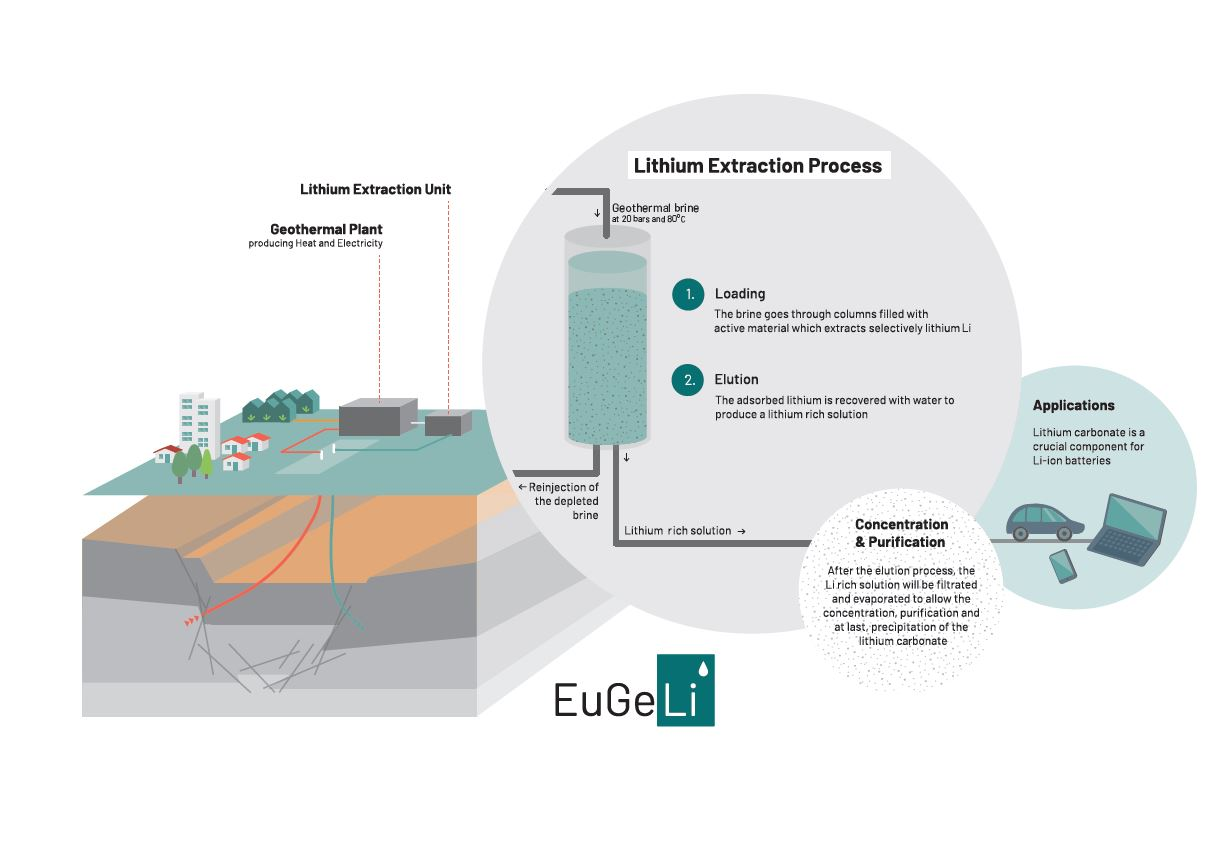 Infographics of the EuGeLi project's lithium extraction process