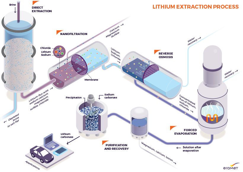 Infographics of Lithium extraction process